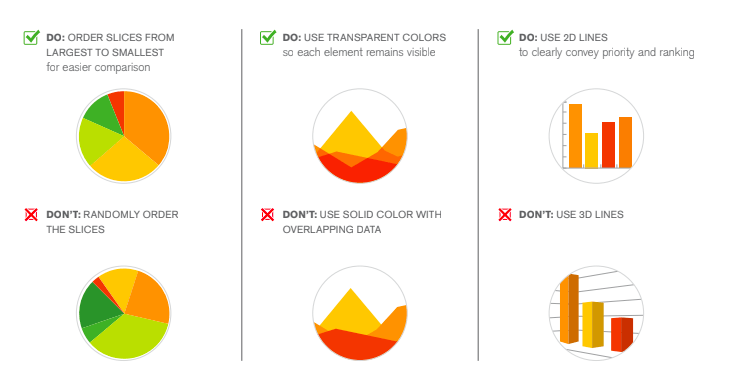 Tips Data Viz 3 : Use colors carefully