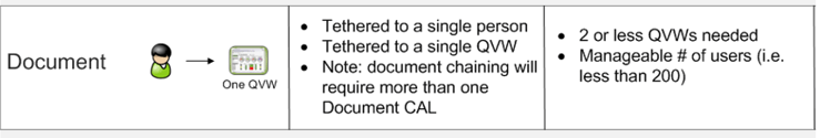 licence Document Cal