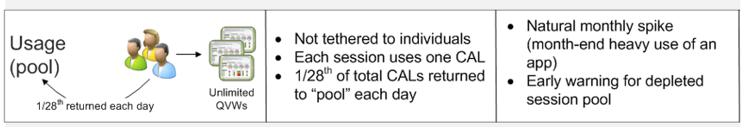 Usage Cal